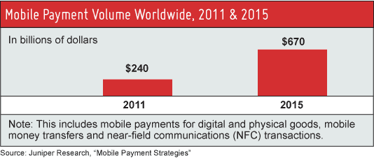 Host Merchant Services charts Juniper's predictions for Mobile Payments Processing boom by 2015