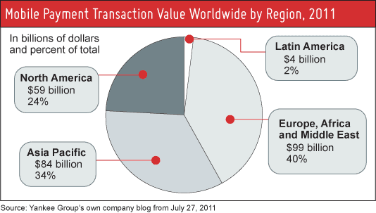 Host Merchant Services shows Yankee Group's research on Mobile Payment Transaction Value by Region, 2011.