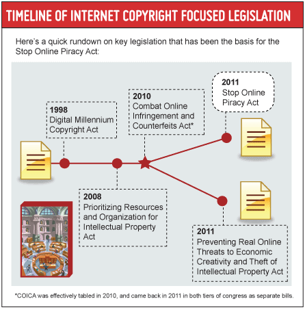 Host Merchant Services Infographic Presenting a Timeline of Internet Law from the U.S. Government relating to SOPA