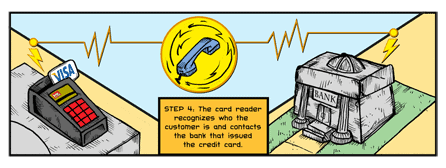Step 4: The card reader recognized who the customer is and contacts the bank that issued the credit card.