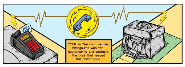 Step Four: The card reader recognizes who the customer is and contacts the bank that issued the credit card.