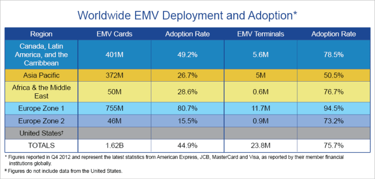 EMV-chart