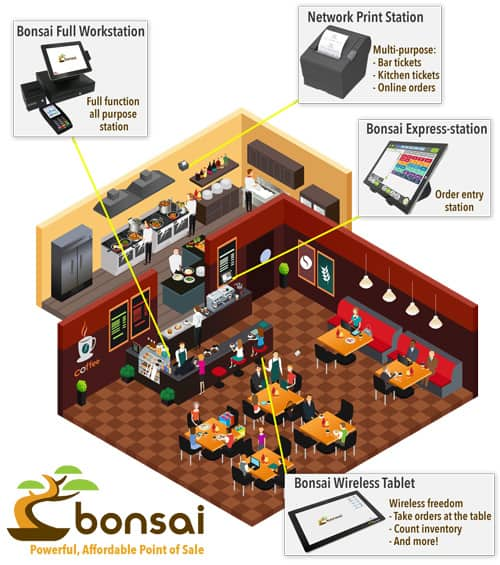 Bonsai Point of Sale System for restaurant