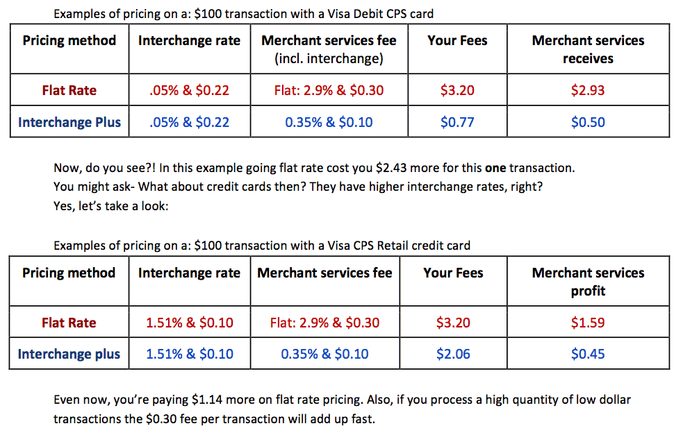 Payment processing rate comparison