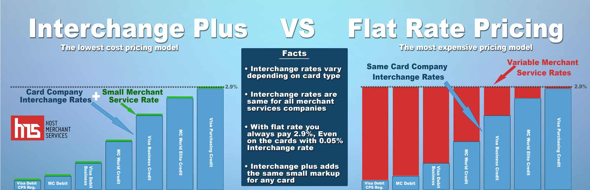 Interchange-Plus-VS-Flate-Rate-Infographic_SR18-3R3
