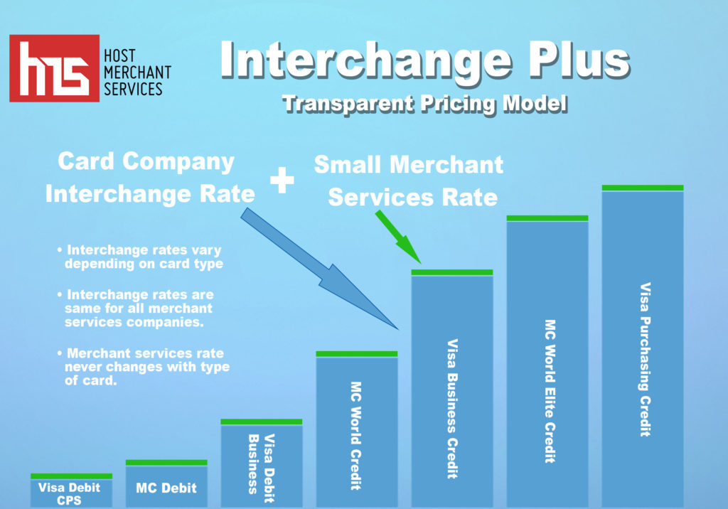 Interchange plus pricing infographic
