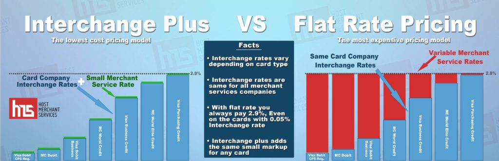 interchange plus vs flat rate payment processing pricing