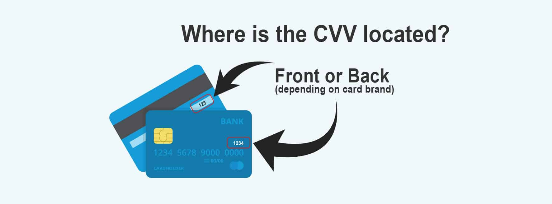 CVV location on credit and debit cards