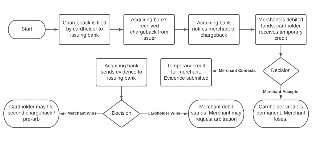 Flow Of A Chargeback